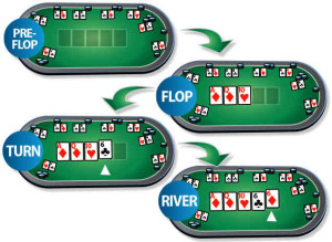 Texas Holdem Poker Rounds
