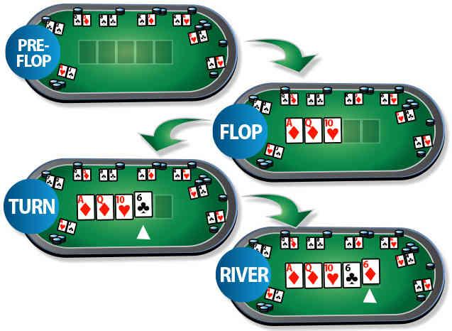 Texas Holdem Poker Rounds